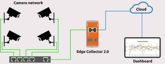A schematic view of an Edge Collector 2.0 integration