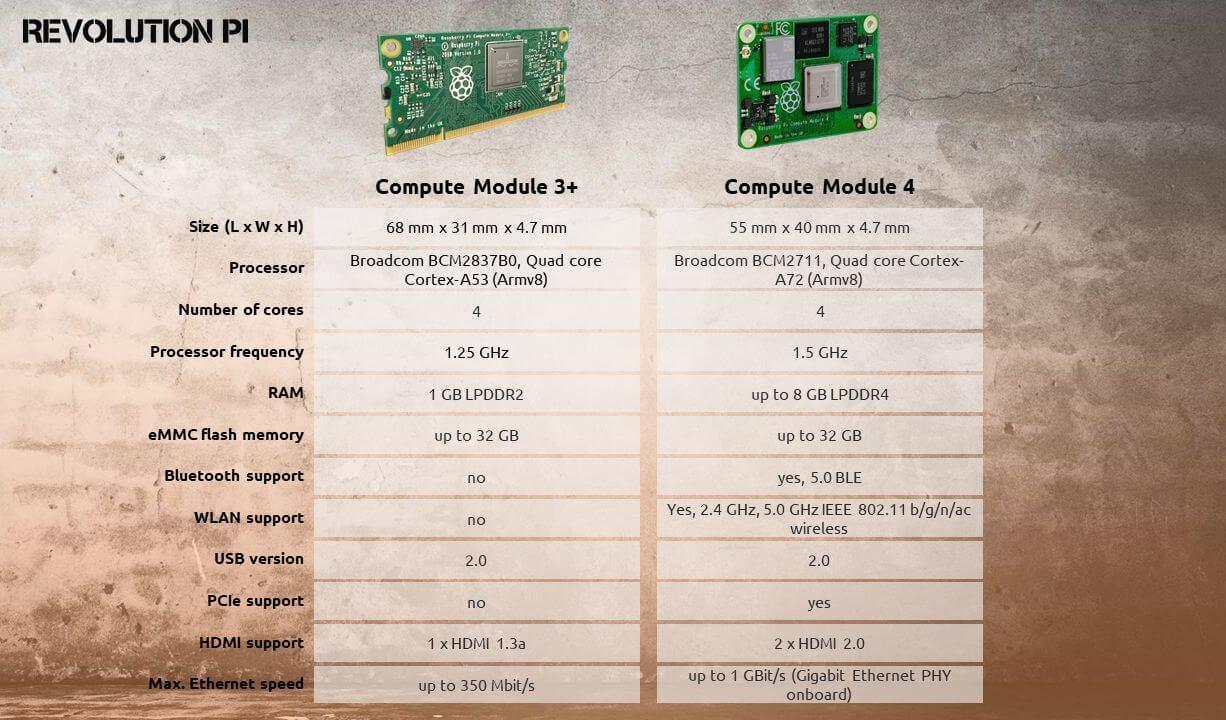 CM3 vs. CM4